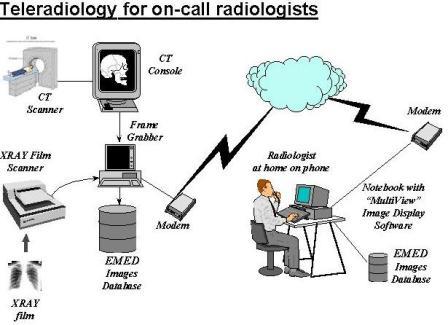 سیستم های تله رادیولوژی Tele Radiology Systems