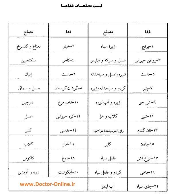 لیست مصلح های غذایی